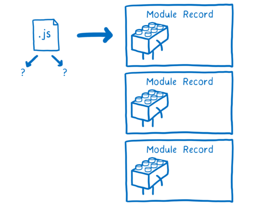 A JS file on the left, with 3 parsed module records on the right as a result of the construction phase