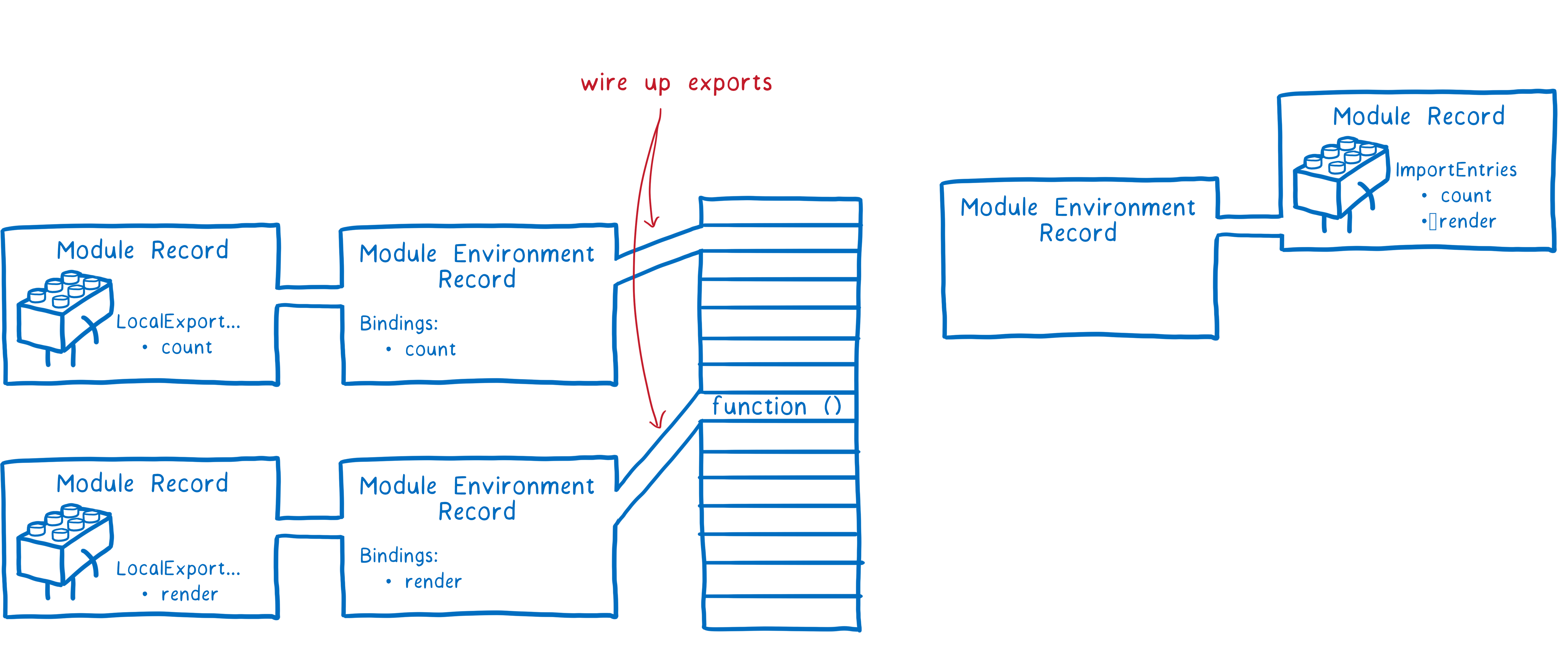 Es Modules A Cartoon Deep Dive Mozilla Hacks The Web Developer Blog Dave Clark Wiring Diagrams Column Of Empty Memory In Middle Module Environment Records For Count And