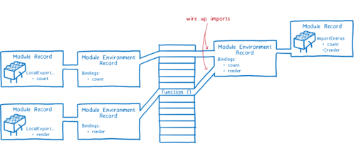 Same diagram as above, but with the module environment record for main.js now having its imports linked up to the exports from the other two modules.