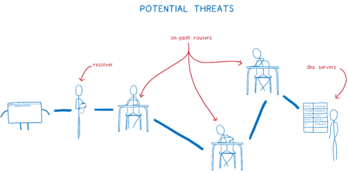 the three threats—resolvers, on-path routers, and DNS servers