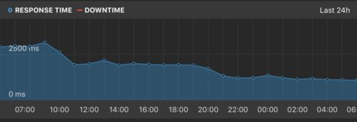 Response time drops from 2.7 to 1.2 seconds over the day