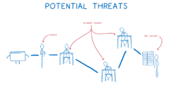 potential threats to data privacy
