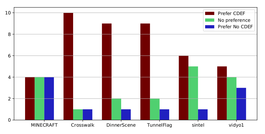A series of graphs showing test results of AV1 with and without CDEF