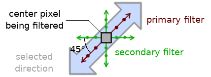 Illustration of primary and secondary filter directions and taps overlaid on top of CDEF filter direction