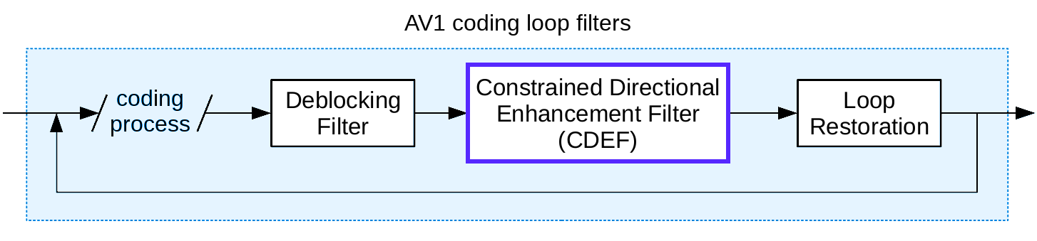 a diagram of AV1 coding loop filters