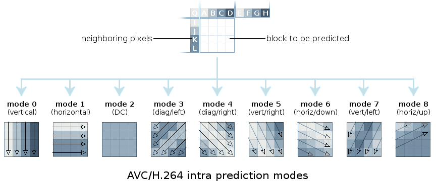 AVC/H.264 intra prediction modes, illustrating modes 0-8.