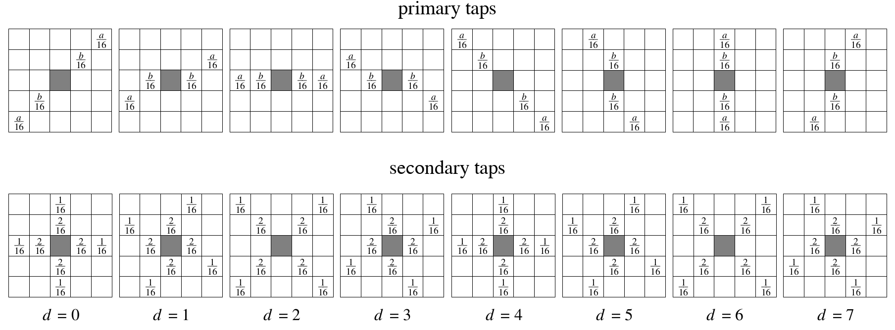 illustration of primary and secondary taps