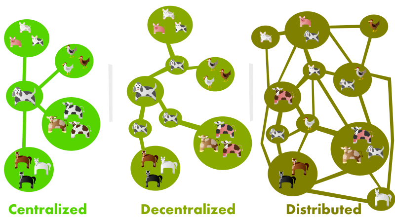 visual representation of centralized, decentralized, and distributed networks