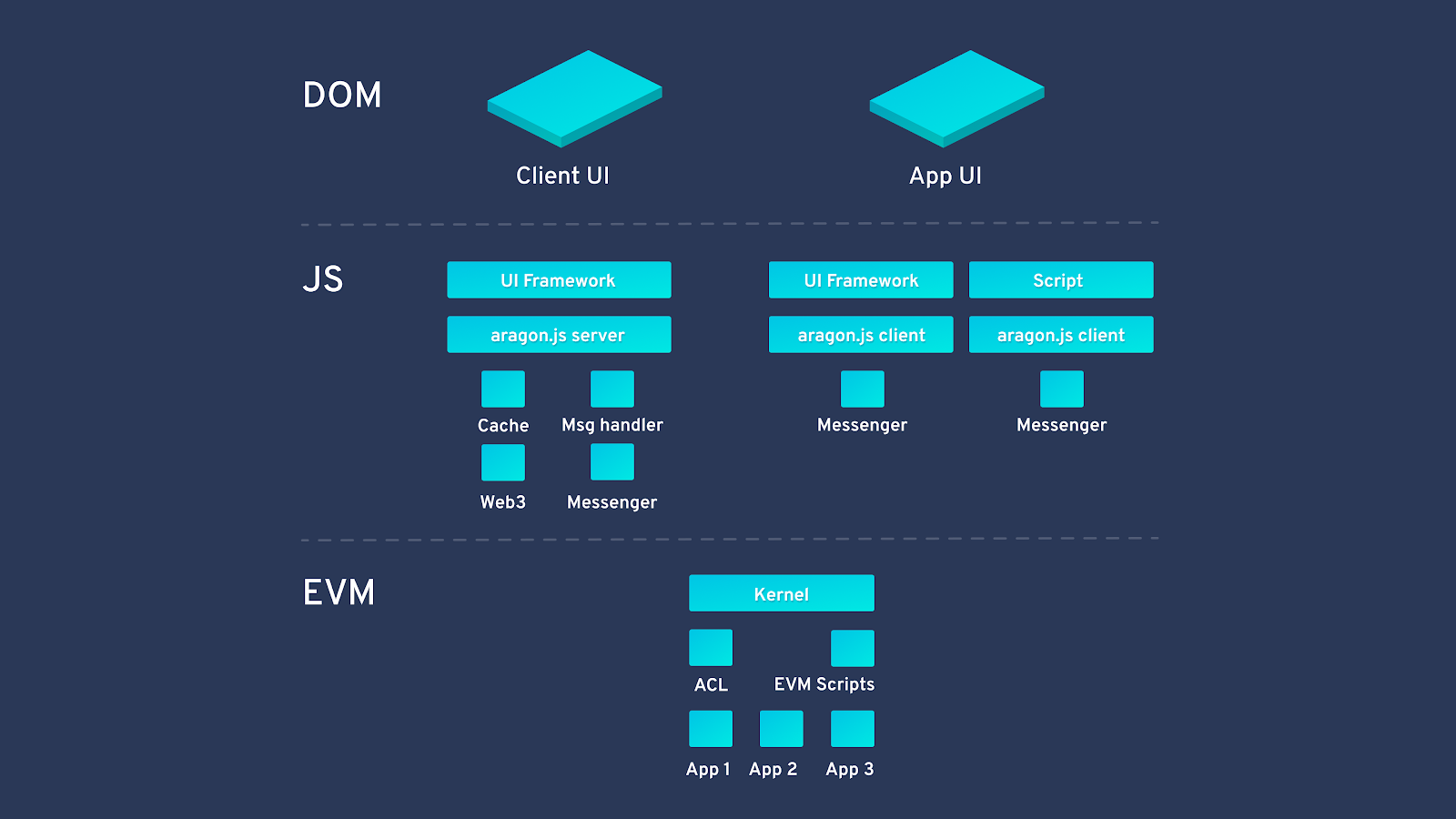 Aragon tech stack diagram