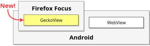 Diagram of Firefox Focus 7, showing how the app now contains GeckoView, instead of just relying on the WebView component provided by Android
