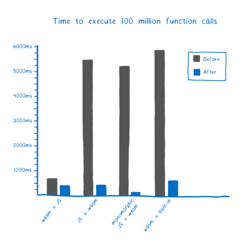 Performance chart showing time for 100 million calls. wasm-to-js before: about 750ms. wasm-to-js after: about 450ms. JS-to-wasm before: about 5500ms. JS-to-wasm after: about 450ms. monomorphic JS-to-wasm before: about 5250ms. monomorphic JS-to-wasm before: about 250ms. wasm-to-builtin before: about 6000ms. wasm-to-builtin before: about 650ms.