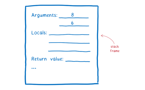 A stack frame, which is basically a form with lines for arguments, locals, a return value, and more.
