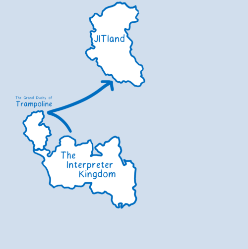 Same map as before, with a new Trampoline country on the same continent as The Interpreter Kingdom. An arrow goes from The Interpreter Kingdom, to Trampoline, to JITland.