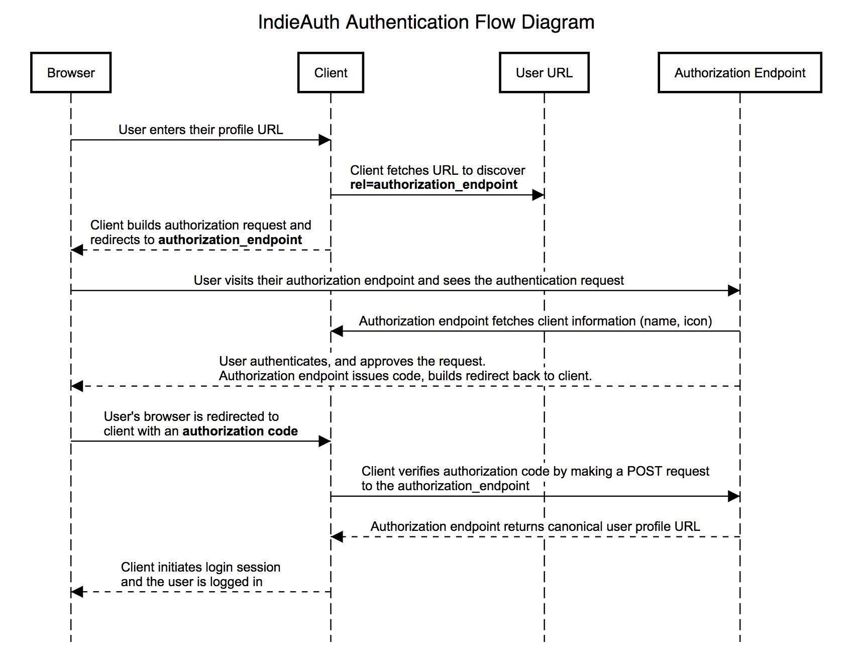 Diagram showing IndieAuth work-flow, from browser to client, to user URL to endpoint