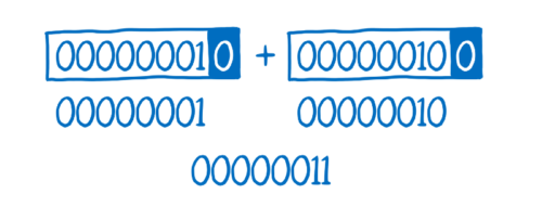 Three lines, with the third line being the two numbers added together