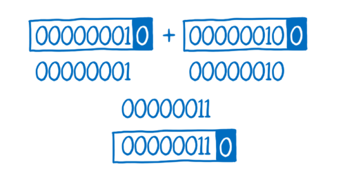 Four lines, with the fourth line being the numbers added together with a box around it.