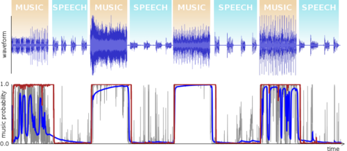 speech vs music probabiities graph with opus 1.3