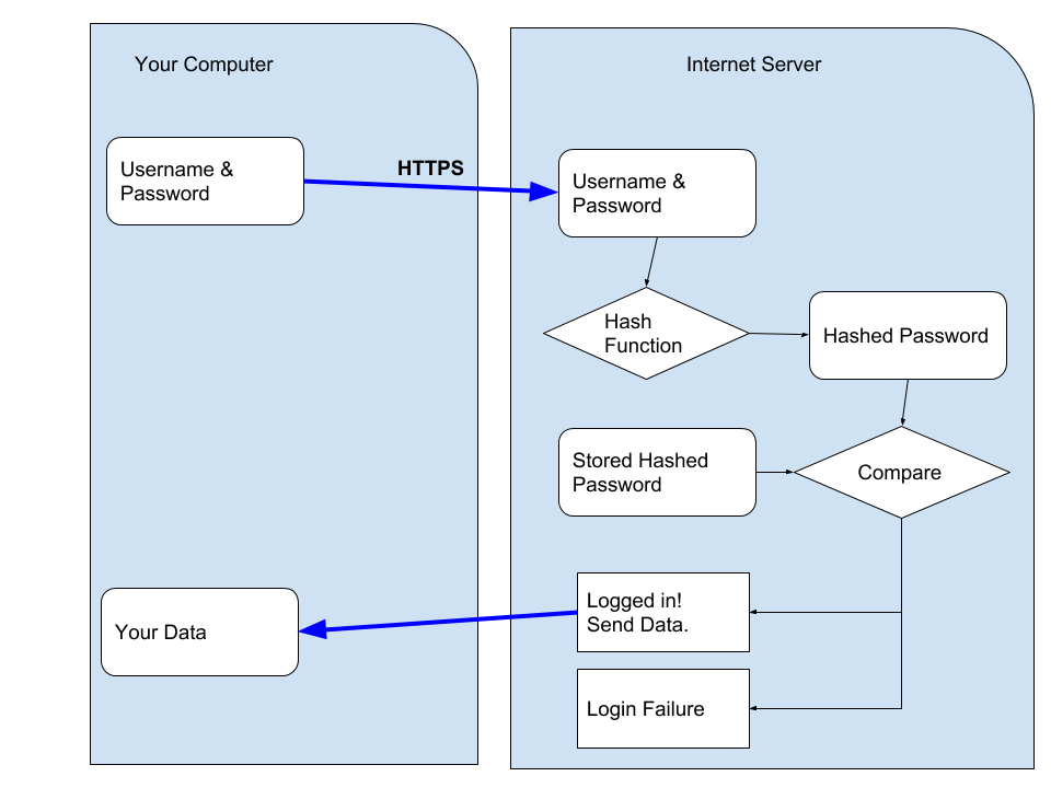 Typical Web Provider Login Flow