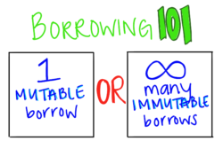 Either one mutable borrow or infinitely many immutable borrows