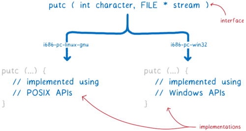 The interface for putc being translated into two different implementations, one implemented using POSIX and one implemented using Windows APIs
