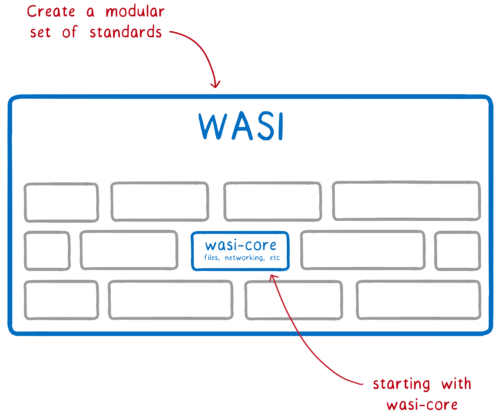 Multiple modules encased in the WASI standards effort