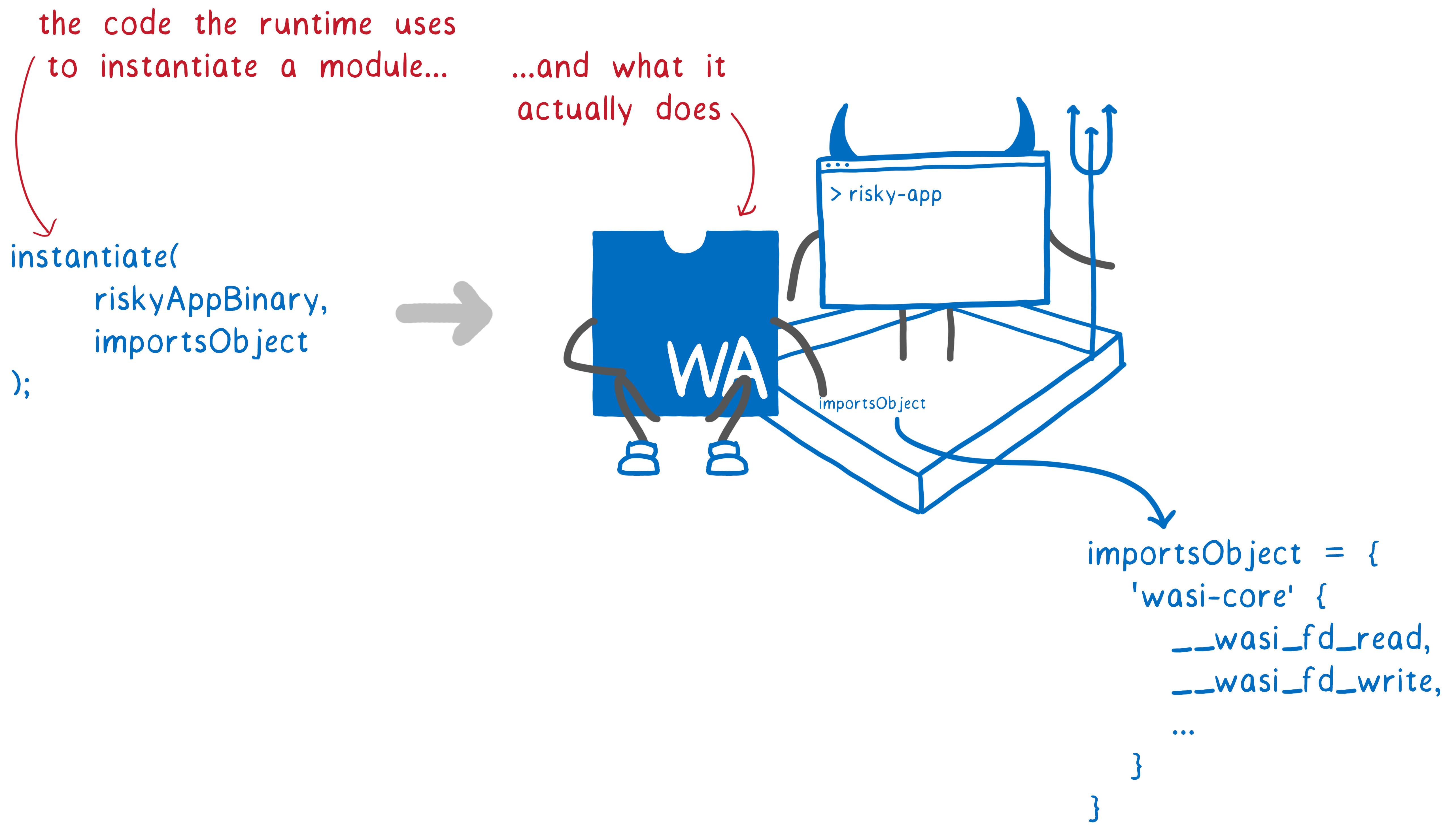A runtime placing an imports object into the sandbox