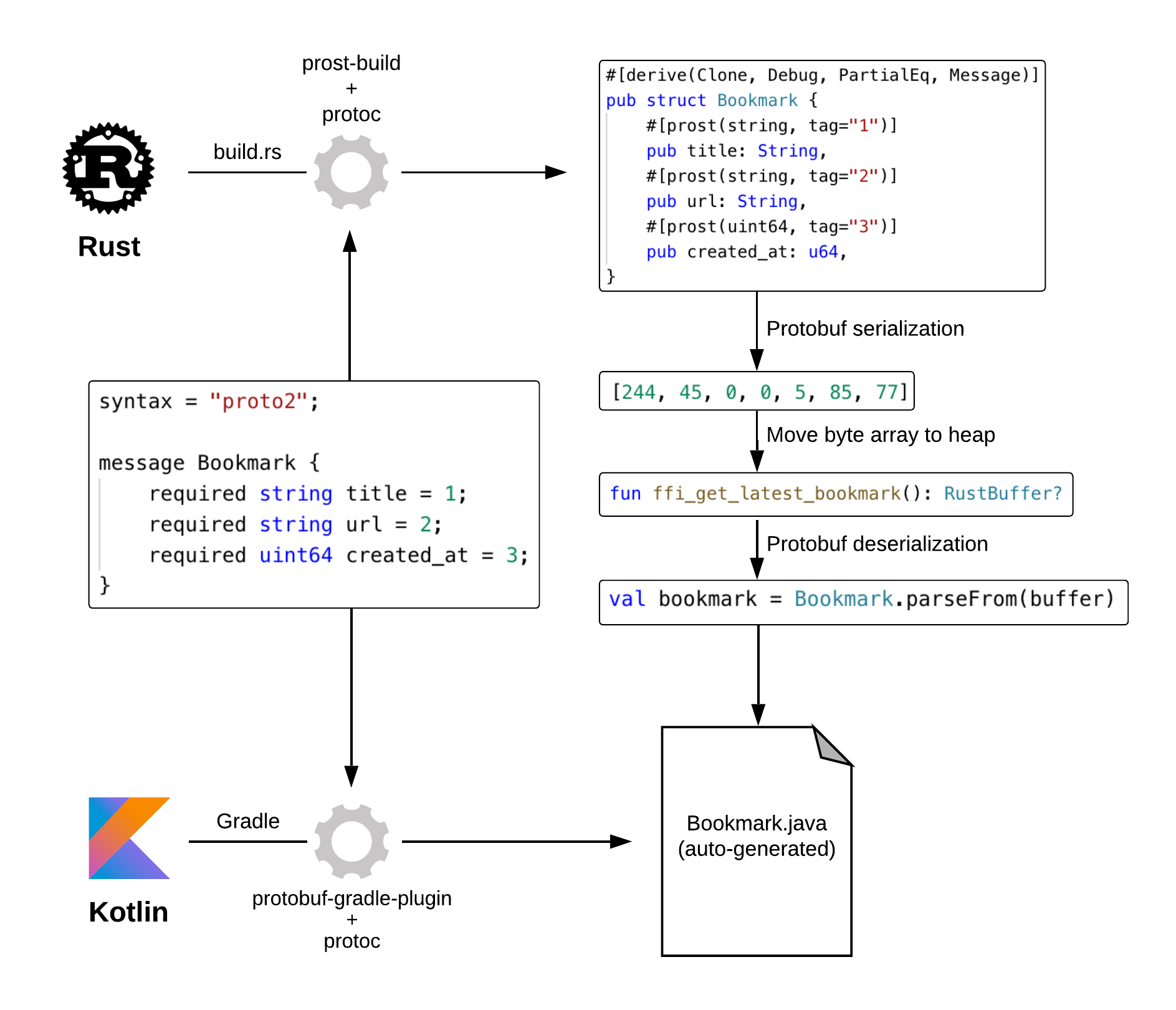 Returning Bookmark data from Rust to Kotlin using Protocol Buffers 2