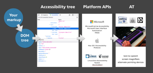 flow chart, starts at your markup, point at DOM tree, points at accessibility tree, points at platform apis, points at AT, which lists text to speech, screen magnifiers and alternate pointing devices