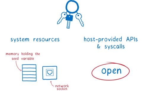 Diagram of the system resources and syscall needed to pull this off