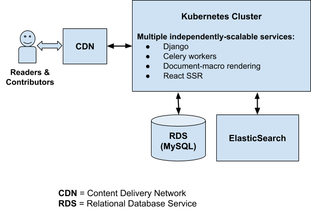 workflow diagram of the old kuma platform