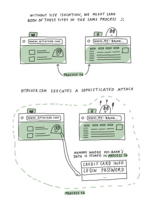 """Two hand-drawn diagrams, with the first labeled """"Without Site Isolation, we might load both of these sites in the same process :( """". Two browser windows with partially visible sites """"attacker.com"""" and """"my-bank"""" partial site, are loaded in the same process - process 16. On top of the banking window, there is a cartoon face that looks happy, personifying the browser. The attacker site window contains a face that is looking at the banking window, with a mischievous smile. In the second diagram, labeled """"Attacker.com executes a sophisticated attack"""", we see the same two browser windows loaded in process 16 and a 1 column table labelled """"memory where my-bank's data is stored in process 16"""" underneath the banking window. It has two entries: """"credit card info"""" and """"login password"""". A hand extending from the malicious site reaches toward the table (aka memory of the second window), signifying that the malicious site is able to access sensitive data belonging to the banking window because it is in the same process. The personified browser character is looking towards the malicious site, and exhibits feelings of concern and worry, with exclamation marks floating around the face."""