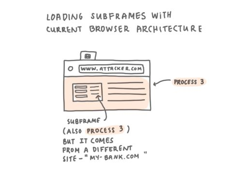 """A hand drawn diagram titled """"Loading Subframes With Current Browser Architecture"""". There is one browser window drawn. The window, www.attacker.com, embeds a page from a different site, www.my-bank.com. The top level page and the subframe are loaded in the same process - process 3."""