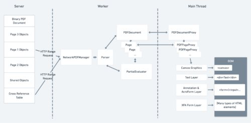 Overview of the PDF.js Architecture